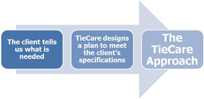 The TieCare Approach
